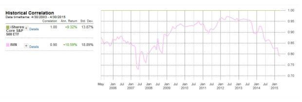 marotta-value-stock-correlations