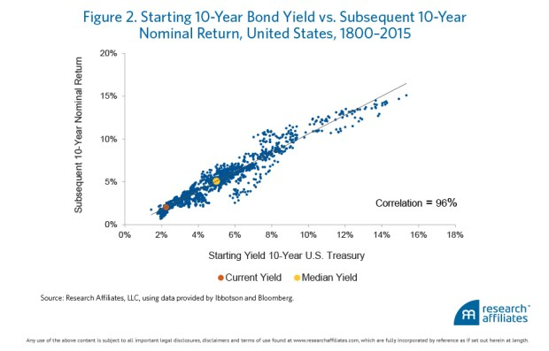 negative-rates-are-dangerous-to-your-wealth_figure-2-_overlay