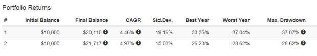 stock-bond-stats-2-port-vis