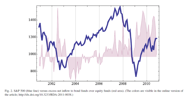 Stock inflow and outflows
