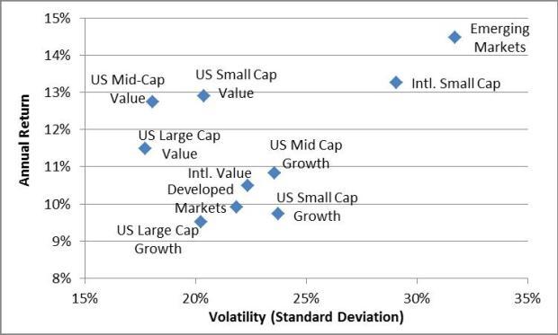 stock-types-return-risk-plot