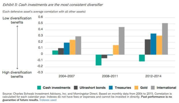 cash-correlations