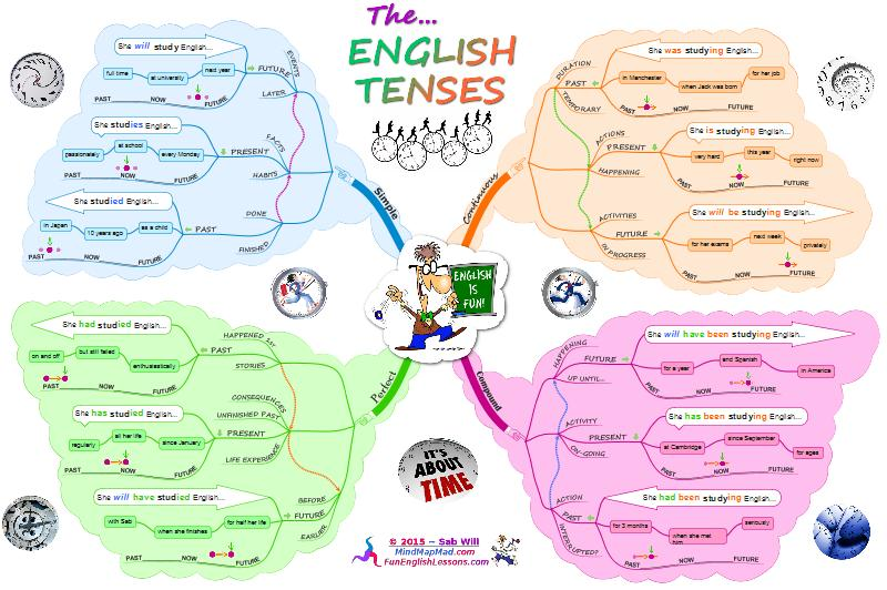 english verb tenses ultimate mind map - Imindmap Software