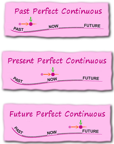 English verb tenses - The Perfect Continuous Tenses