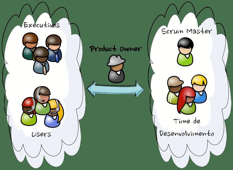 Integração Product Owner