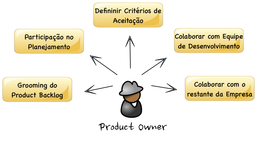 Responsabilidades Product Owner