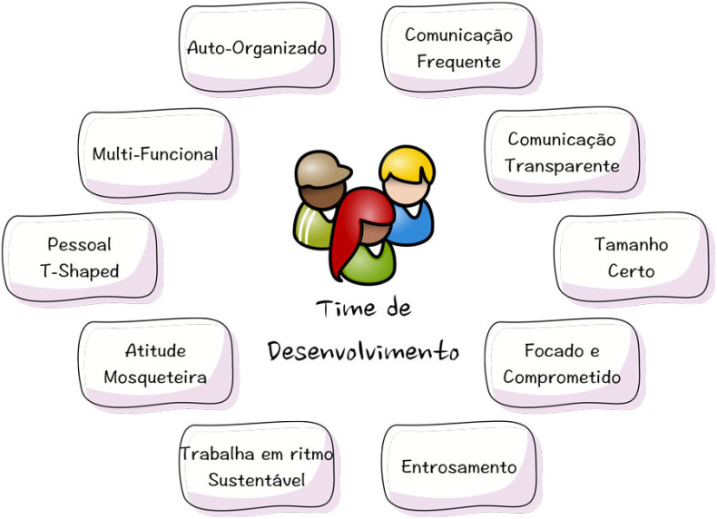 Caracteristicas-Time-Scrum