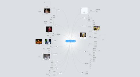 天宇論皇人物關係圖   MindMeister Mind Map