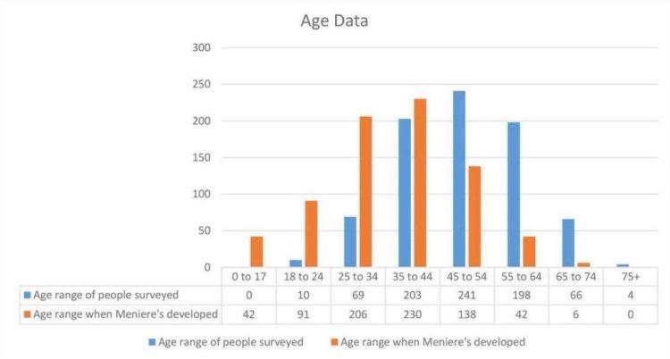 age-data-graph