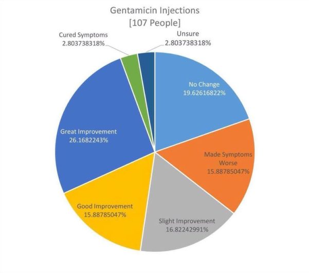 gentamicin-chart