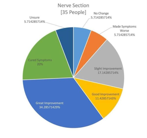 nerve-section-chart
