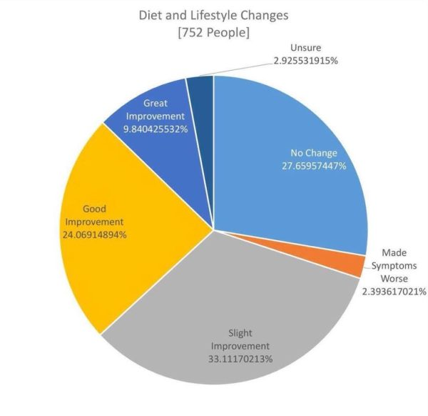 diet-and-lifestyle-chart