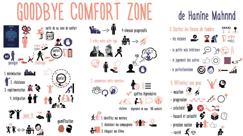 Goodbye Comfort Zone de Hanine Mhannd