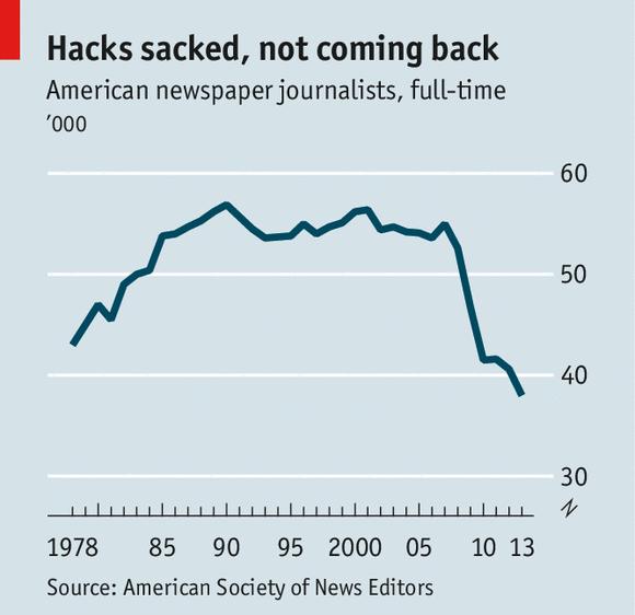 US American newspaper journalists full-time job chart