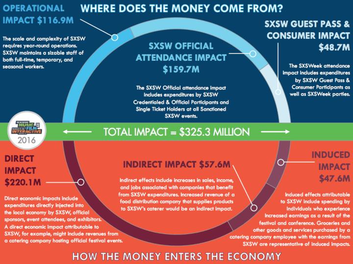 SXSW economy infographic Greyhill Advisors