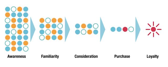 McKinsey Social Media Sales Funnel Infographic