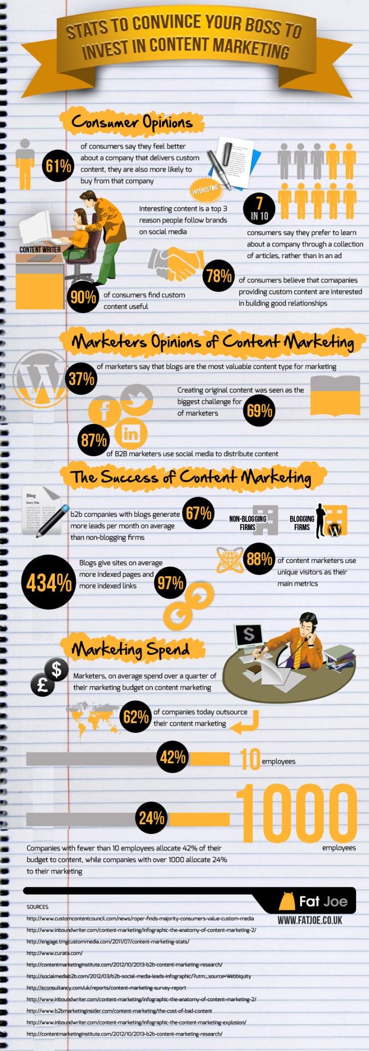 Content-Marketing-Social Media-Infografik
