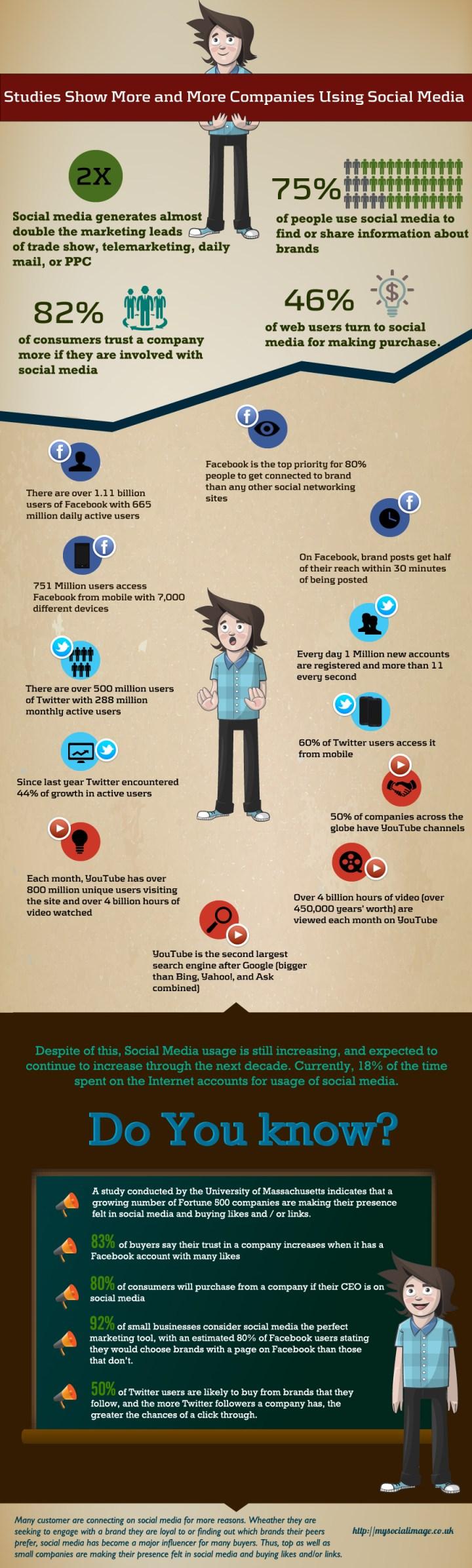 Immer mehr Unternehmen nutzen Social Media Infografik