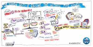 Graphic recording and event notes from DevOps