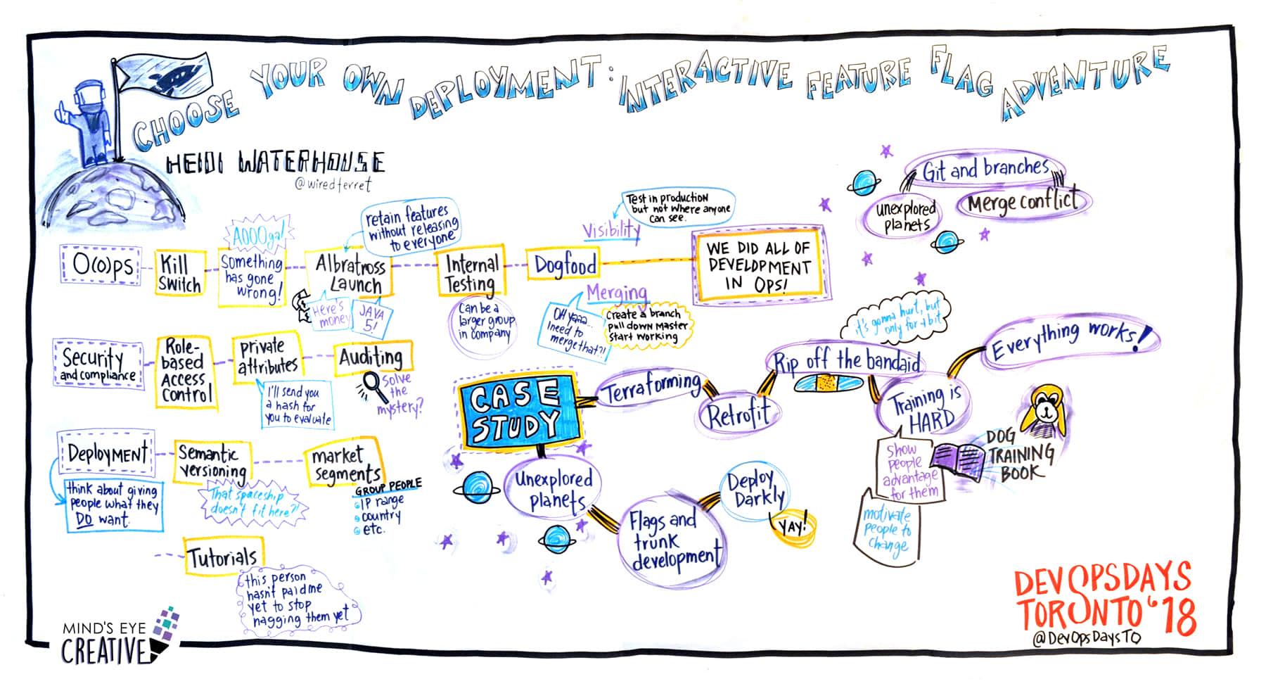 Graphic facilitation at DevOps Days in Toronto 2018