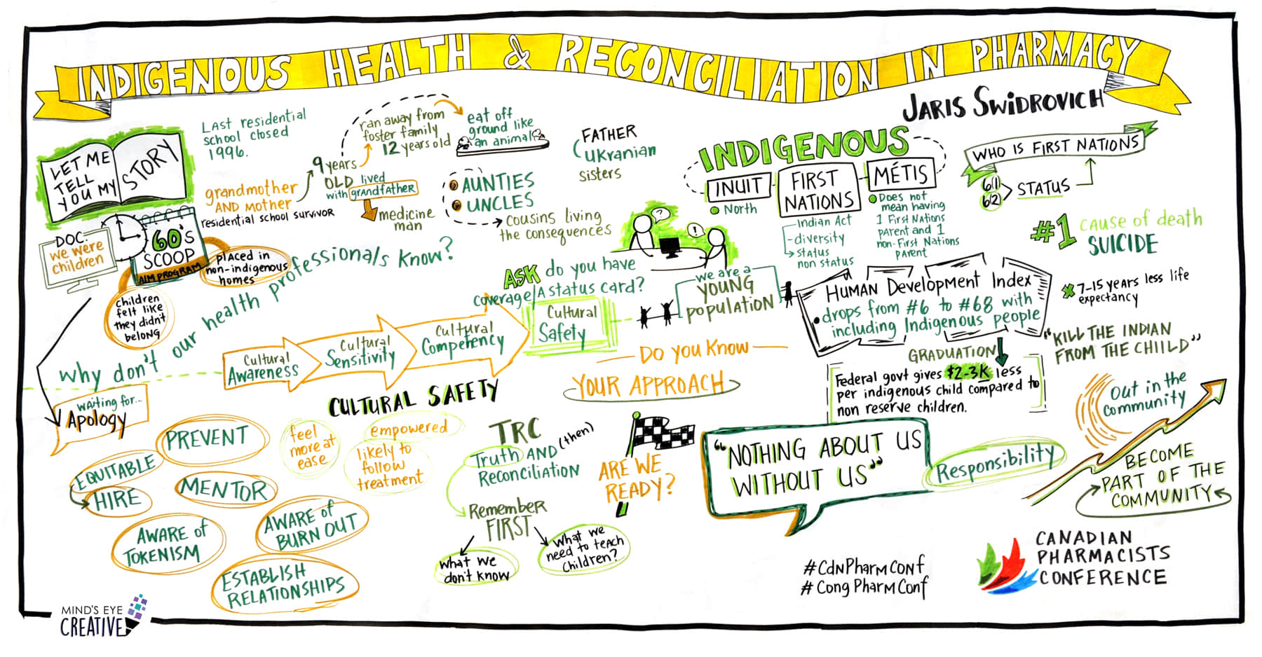 indigenous health and reconciliation in pharmacy