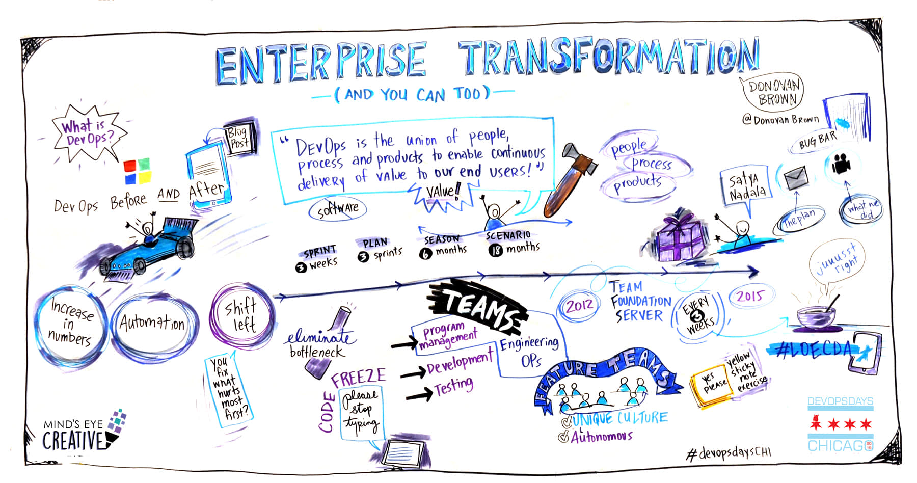 Graphic recording drawing from DevOps Days in Chicago