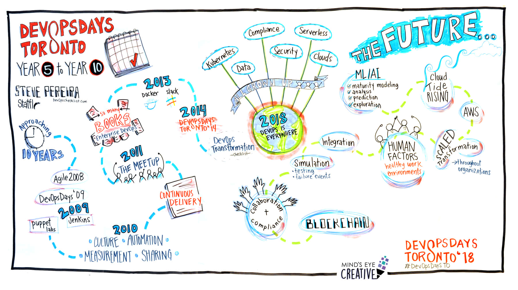 Graphic recording at DevOps Days in Toronto