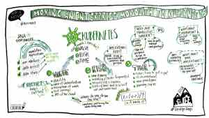 Graphic recording by Mind's Eye Creative at DevOps Days