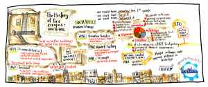 event facilitation visual from DevOpsDays in New York