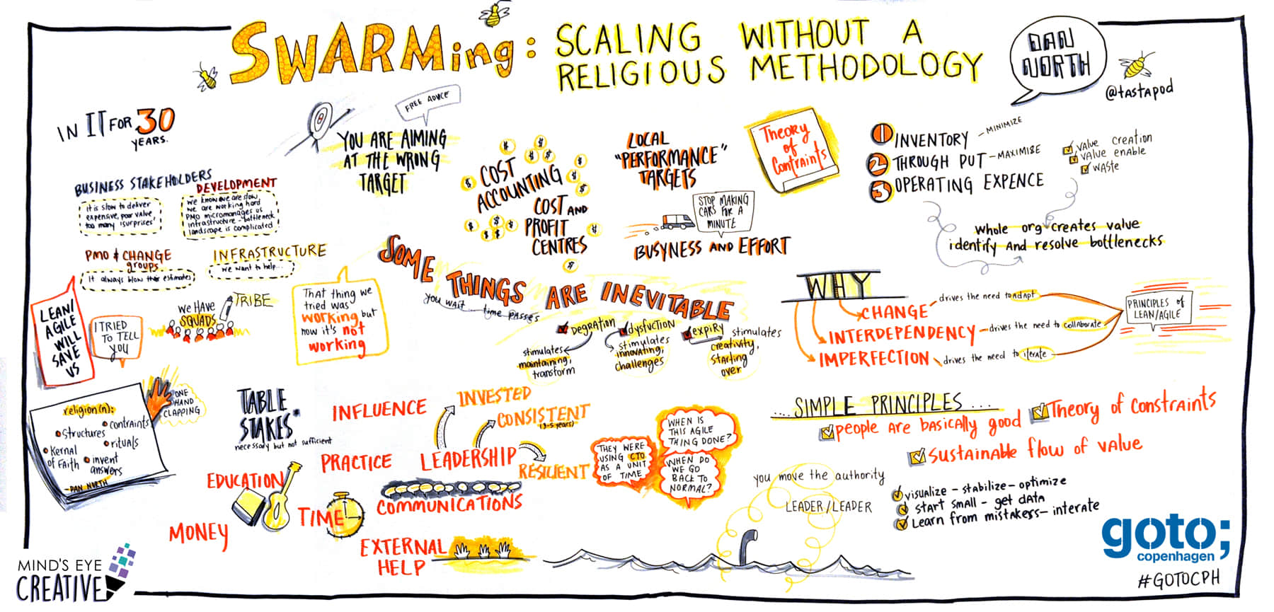 Graphic recording and event notes by Mind's Eye Creative