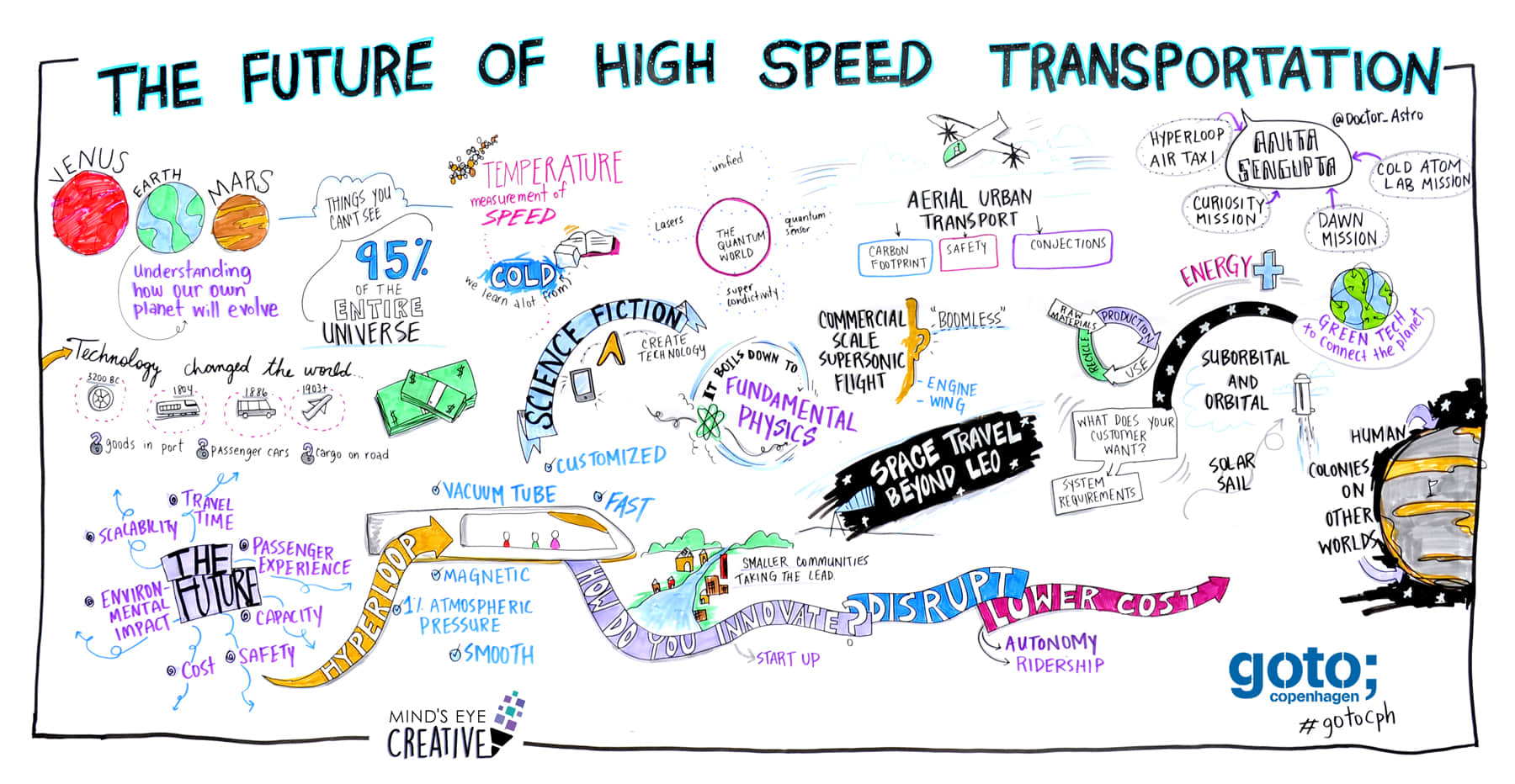 graphic recording of a goto event about future transportation