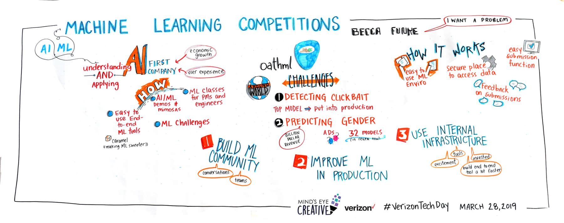 Graphic Recording from Verizon Tech Day 2019