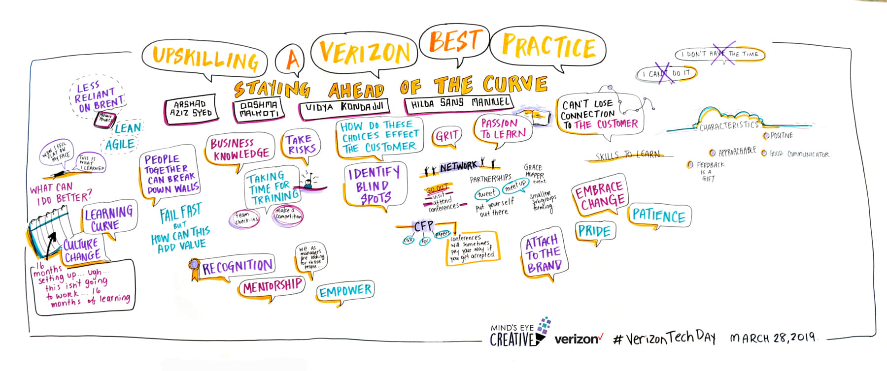 Graphic Recording example from Verizon Tech Day 2019