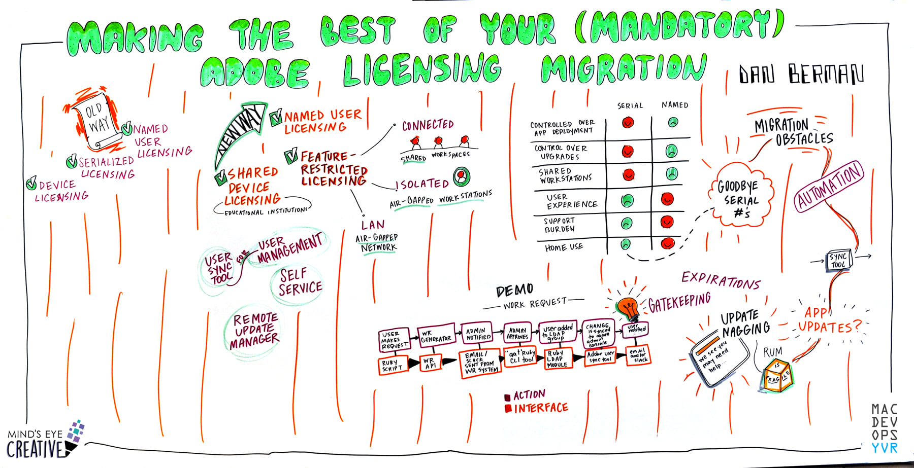 Adobe Licensing migration sketch-note by Mind's Eye Creative