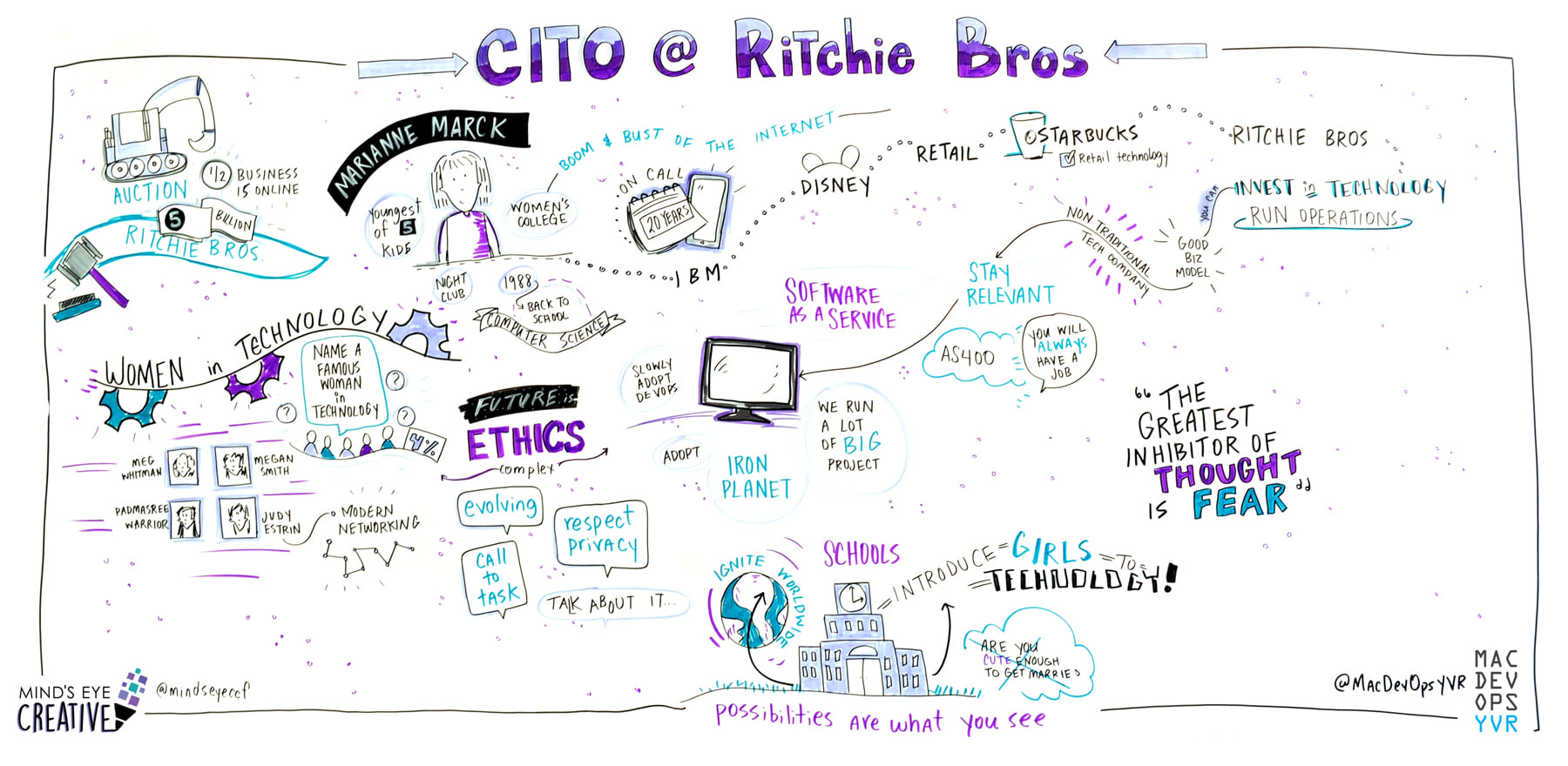 graphic recording from Mac DevOps by Minds Eye Creative