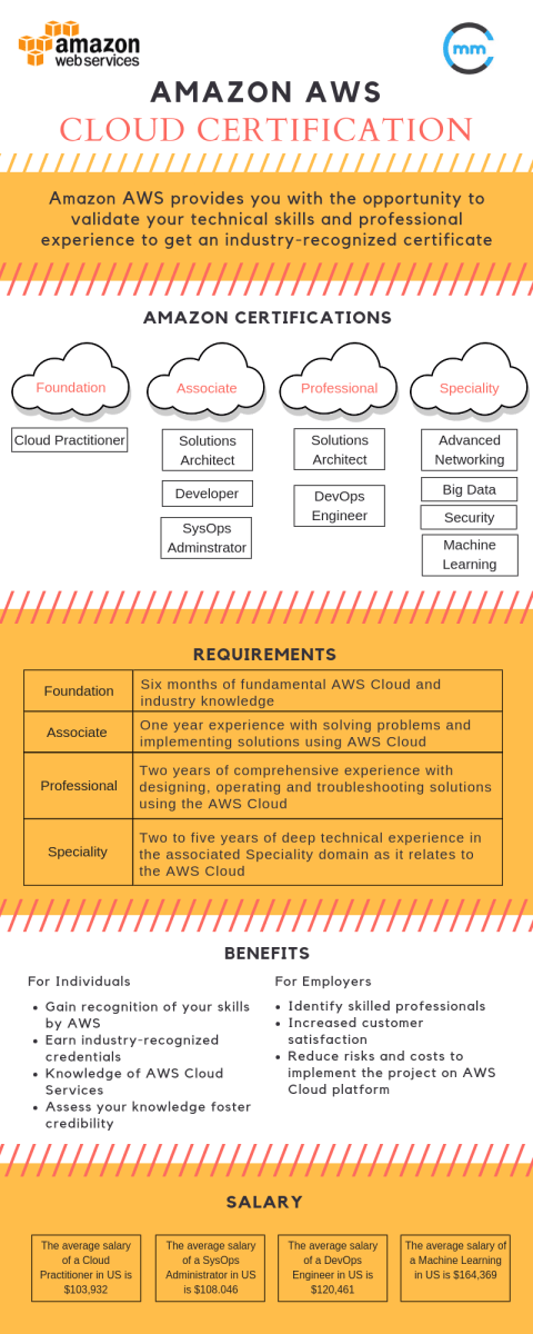 Aws Cloud Certification List Requirements Benefits And Salary