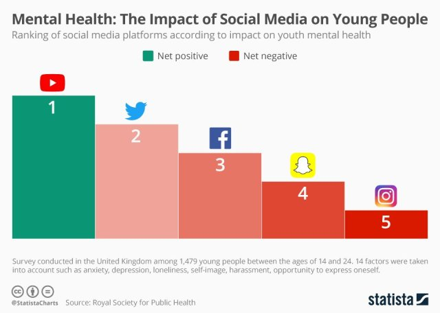 Mental health friendly social media - How can we achieve it?