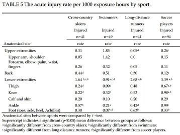 Akuuttien vammojen määrät eri urheilulajeissa (Ristolainen 2012)