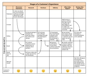 Customer Experience Mapping  Strategy Training From