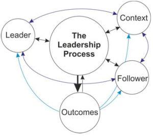 The Leadership Process Model  Leadership Skills From