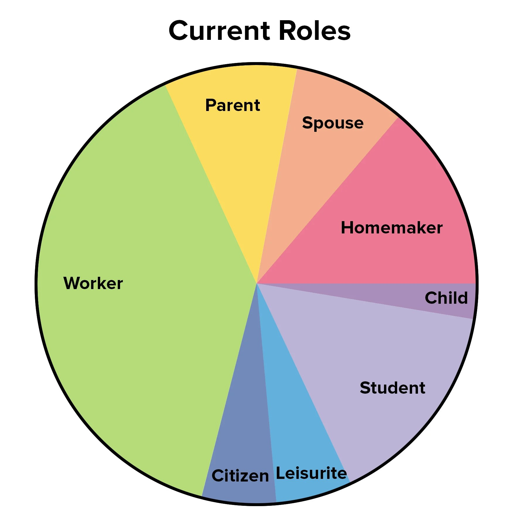 The Life Career Rainbow