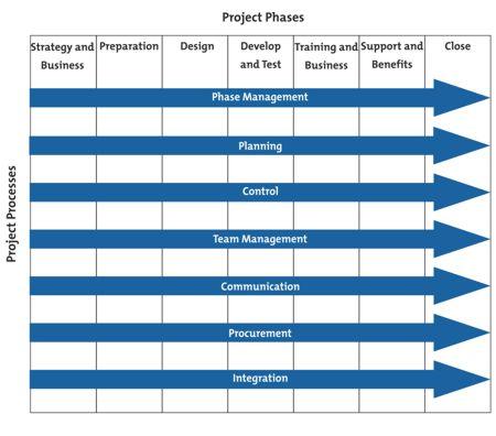 Project Management Structure Diagram