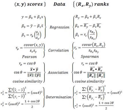statistical relationships