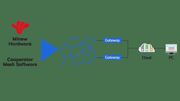 Mesh architecture diagram