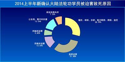 图1:2014上半年新确认大陆法轮功学员被迫害致死原因