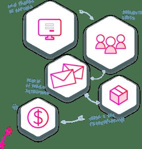 LeadLovers Maquina de Vendas - Plataforma de Automacao de Marketing Digital