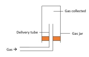 Gas collection-upwards delivery1
