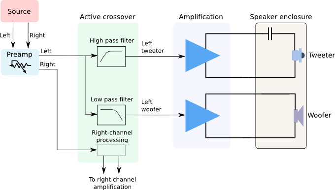 A typical active audio crossover diagram