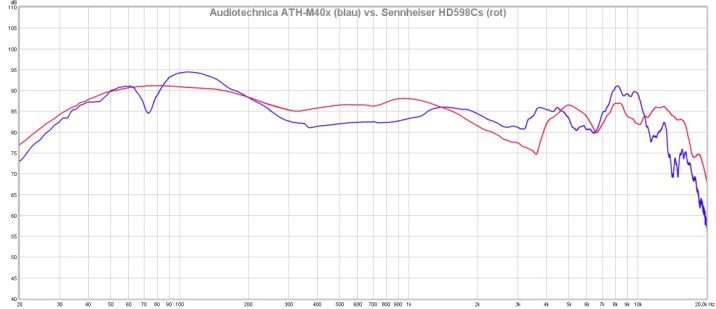 Messung M40x vs. HD598Cs