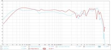 X2 vs. Soundmagic HP150